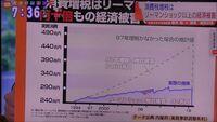 財政赤字、不景気、少子化・・・ 橋本龍太郎の大失政がなければ日本はここまで酷くなりませんでしたか?    <1997年の消費税増税で失われた経済損失>