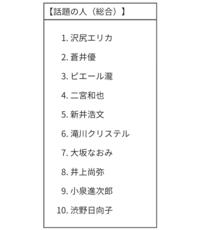 井上尚弥が2019年の話題の人グーグル検索ランキング第8位てす。 このそうそうたる顔ぶれ見てくださいよ。 お茶の間にも知られる存在なのかな? どうもピンときませんが。