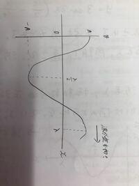 波長λ、振動数fの正弦波があり、t=0での波形は写真のようになっている。この波の式を教えてください。