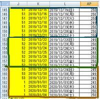 WEEKNUM関数を使って、日々のデータを日曜日~土曜日の値をもとに平均を取得しています。 年をまたがった時に、値が最初から「53」→「1」に変わってしまいます。 12/29~1/4までを「53」の値を取得する方法どうすればよろしいでしょうか、助言の程お願い致します。 また、1/5~1/11の週は「54」となるようにしたいと思っております。 エクセル初心者で只今、勉強中です。よろしくお...
