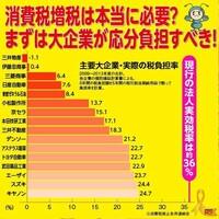 日本経済を立て直すために消費税は何%にするのがいいと思いますか?
