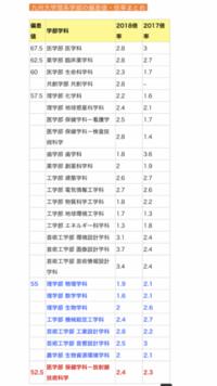 九州大学理学部物理学科  九大理系で1番低いという理由で理学部物理学科を志望しています。理学部と音響以外の芸工だとどちらの方が難易度が高いでしょうか?