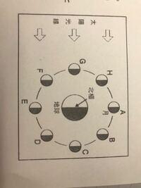 月の満ち欠けについての質問です! 写真のAとEのとき、それぞれどちらが下弦の月、上弦の月ですか?また、理由も教えてください、 私は、Aが下弦の月でBが上弦の月だと思うのですが授業では答えは逆でした、