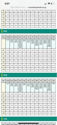 神奈川県から関西に80サイズで送られてくるとなったら送料は1370円ってことですか?