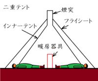 陸上自衛隊は過去にも同じような事故をやらかしている。学習能力が無いのか? 閉ざされたテントの中で石油ストーブを使えば一酸化炭素中毒に成るのは当然だ。  私は図のような、テントから頭を出せる二重テント...