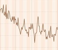 私の体重変化のグラフです。  ダイエット中なのですが停滞期でしょうか。  最近1kgぐらい上がり下がりが激しい時があるのですがこれは普通なのですか?