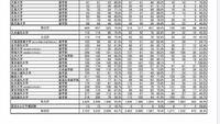 国公立私立の国試合格率についての質問です。 写真は第112回(2019年2/2・3)の結果です。見切れてしまっていますが、データは左から「総数」「新卒」「既卒」です。 一般的に国公立の国試合格率は比較的高く、私立...