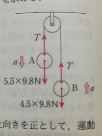 軽い定滑車に軽い糸をかけて、糸の両端に質量5.5kgのおもりAと、4.5kgのおもりBをつるすと、おもりは動き始めた。重力加速度の大きさを9.8m / s²として、次の各間に答えよ。ただし、滑車はなめらかに回転するものと する。 問・A、Bの加速度の大きさをa [m / s²]、糸の 張力の大きさをT [N]として、A、Bの運動方程式をそれぞれ示せ  という問題があるのですが、なぜこれは張力...