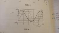 問図8.3のV1とV2の初期位相角の求め方が分かりません。 答えは,V1が45°,V2が-45°です。  初期位相角の求め方が全く分からないため詳しい回答よろしくお願いします。
