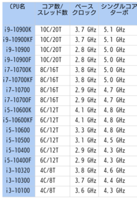intel 10世代のCORE コアi3 4Core8スレッドですかコア数すごいですが価格はどうなるのかな?