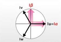 インバーターとかで用いられているベクトル制御について教えてください。  先ず三相信号Iu、Iv、Iwを固定座標の二相ベクトルIα、Iβに変換するとはどういうことですか? 変換式は Iu+Iv+Iw=0…① Iα=Iu…② Iβ=(Iu+2Iv)/√3…③  となるらしいです。 ①と②は分かるのですが③が分りません。  三相を二相で表現するとはどういう意味 分かりやすく...