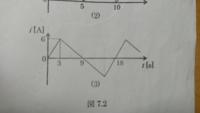 図7.2の(3)の三角波の実効値 I を積分計算での求め方を詳しく教えてください。 お願いします。