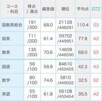 新高2です。1月の進研模試で⬇️のような成績だったのですが、この調子で行けば岐阜大学工学部に受かりますか?また岐阜大学工学部に受かるにはどんなことを重点的に勉強すれば良いですか?