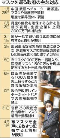 以下の東京新聞政治面の記事を読んで、下の質問にお答え下さい。 https://www.tokyo-np.co.jp/article/politics/list/202004/CK2020040302000147.html (東京新聞政治面 <新型コロナ>アベノマスク 不安は覆えず? 1枚200円 200億円超必要)  『 政府が全戸に二枚ずつ配布する再利用可能な布マスクは再来週から約五千...