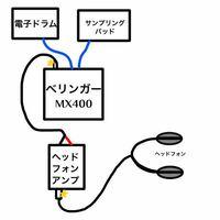 電子ドラムとサンプリングパッドの音を同時に出す為に、ベリンガーのMX400を購入し、以下の様に繋ぎましたがステレオ出力になりません。 機械類には疎いもので解決策がわかりません、どうすれば良いでしょうか? ...