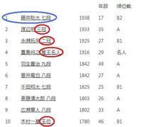 藤井聡太はついに、棋士レーティングで1位となりました。  8大タイトルを持っている人は、全て2位以下です。  なのに、なぜ藤井くんは何年経ってもタイトルの一つも  取れないのですか。 (将来的には全タイトルを取ることはほぼ確実ですけど)