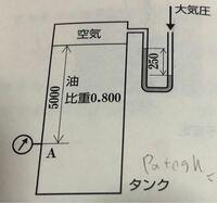 圧力の問題 図2-32に示すように、タンク内に比重0.800の油が貯蔵されている。タンク上部は空気の層があり、その圧力は水銀(比重:13.57)を用いたU字管マノメータで測定する。液柱高さの差が250 mmであるとき、...