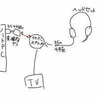 PC、PS4の音声ミックスについて PCのディスコードを聞きながらゲーム音を聞くためにAmazonでイヤホンスプリッターというものを購入したのですが、自分の声を入力することができませんでした。原因を考えたら、下...