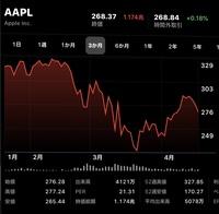 株超初心者です。株価アプリの見方を教えてください  ・赤字の1.174兆とは何の数字ですか? ・横の緑の+0.18%とはどういう意味ですか? ・1番右の4つの数字はどういう意味ですか? ・株価の単位はドルですか?  お願いします