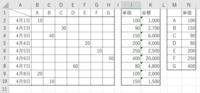 エクセル 数値の入っている列の位置により異なる数値をかえす方法を教えて下さい   列に商品名(ABC) 行に日付を入力するとします。 日付ごとに売れた商品の個数を入力し、 最終列に商品の単価を別表から...