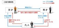 大多数の日本人って極少数の天才を叩き潰すプロだと思いませんか?? 【天才】が言葉発したら→大多数の凡人モブキャラ量産型日本人は徹底的に集団になって叩く傾向があります。    逆に努力して、和合精神に勤めて...