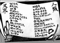 【終末のワルキューレについて】ネタバレ注意です。 僕なりに対戦カードを予想してみました。 今は5回戦ですので、神側「トール ゼウス ポセイドン ヘラクレス シヴァ」人類側「呂布奉先 アダム 佐々木小次郎 ジ...