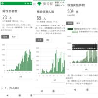 コロナの陽性率についてです。 東京都が示した陽性率は約7%とニュースでやっていました。 算出方法が検査件数に対しての陽性率となっていますが、一人あたりの検体が複数ある場合ありと書いてあります。  検査人数に対する陽性患者率も同時に公表すべきだと思うのですが、なぜしないのでしょうか。 検査人数に対する陽性患者率だと3割くらいになると思うのですが、それだと不安を煽るからでしょうか? それとも経済...