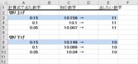 計算式で出た小数点以下を参考にして、別のセルにある数字の切上げ、切下げはできますか? 例として(画像を貼り付けました) 計算式で0.15と出てきたら、別のセルにある10.156という数字の小数点以下の0.156が 計算式で出した0.15より大きい場合は繰り上げ、小さい場合は繰り下げる  ということがしたいのですが、できますでしょうか   もし出来なければ、計算式で出す数字はある...
