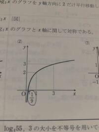 対数関数のグラフの問題で y=log3底9xのグラフを書く問題なのですが この写真の9分の1はどうやって求めたものなのでしょうか、教えて頂きたいです。