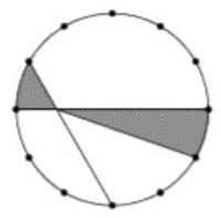 中学受験の算数の問題です。 半径6cmの円周を12等分する点を取り、図のように線を結びました 塗り潰し部分の面積を求めなさい。円周率は3.14です  分かりやすく解説、よろしくお願いします。