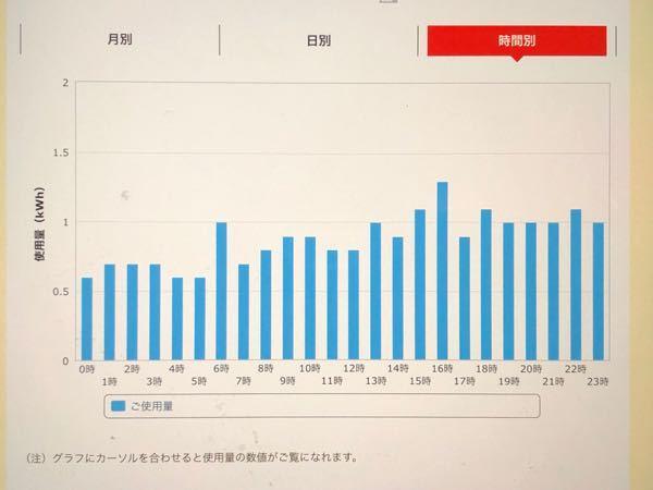 電気代で質問です。 電気代がめちゃくちゃ高いです。 5人家族で月に2〜5万円ほどかかってます。 中部