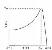 誘導電動機のすべりs=1なのにT=0にならないのはなぜですか? s=1ということは回転していないということですよね? ならばトルクTも0のような気がしますが、この図のように0じゃないですね。 なぜでしょうか。