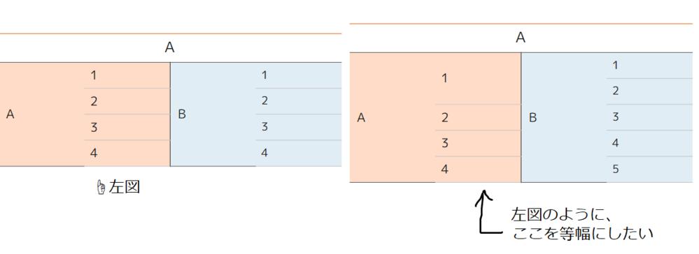 PowerPointで、列によって行の数が違うが、行幅が一定な表を作りたいです。 例えば、図では行数が4の列と5の列がありますが、どの列も行幅が一定になるように、表を作りたいです。 どのように作ればよいですか?