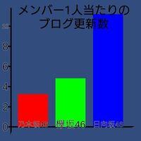欅坂やる気ないと思っていたのですが、乃木坂はもっとやる気ないんですね。 やっぱり日向坂が最強ですね。間違いありませんか? #乃木坂46#欅坂46#日向坂46