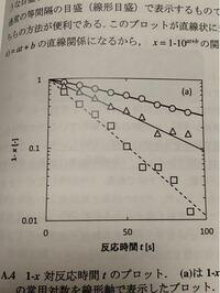 Excelグラフの目盛りをこのように設定したいのですが、どのように設定すればこうなりますか?