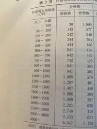 エクセルでこの表のヒストグラムを作りたいのですがどうすればいいですか??