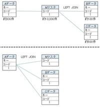 SQL文について  一概に言えないとは思いますが  テーブルをつなぐ場合 画像の上段のようにまとめて?つなぐ なのか 下段のようにそれぞれつなぐ の、どちらが常識なんでしょうか...