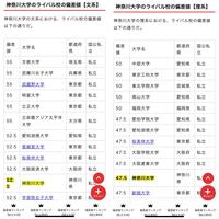 神奈川大学の工作員は、新しいキャンパスで偏差値上がると言ってましが最新の偏差値を見ても神奈川大学は大東亜帝国レベルと競っています。  彼らはこの現実を知っているのでしょうか?