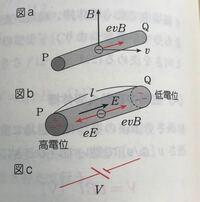 高校物理 磁場中を動く導体棒 導体棒が磁場を垂直に横切ると、電子が移動して図bのように電位差が生じるのは分かりますが、なぜP端とQ端を抵抗などで繋ぐと電流が流れるのですか? PQ間の電子はローレンツ力と静...