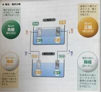 電池は負極と正極が導線で結ばれている必要がある、と思っていたのですが、 教科書のまとめのページから考えると、電気分解で電池を利用する場合負極正極間で酸化還元が起こるのではなく、 正極陽極間、負極陰極...