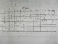 既約多項式の剰余類環について。 F_2上(係数が0と1)の3次の既約多項式x^3+x^2+1によって得られる剰余類環は有限体F_(2^3) (F_(8))であることを示せ。 なお元は0次から2次までに全ての多項式であるから、 {0, 1, x, x+1, x^2, x^2+1, x^2+x, x^2+x+1}となる  この問題で画像の通り乗算表を書いているのですがこの続きを教えてください。