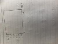 エクセルの散布図を作るとき、グラフを2つ表示するのに横軸はどちらも同じで縦軸の単位が違う時、片方のグラフは下の方に出てしまうのですが、別の軸を表示することはできますか? 例えば写真 みたいに片方はm、...