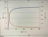 エクセルのグラフについてです。 画像の横軸の数字のところに赤く目盛線のようなものをLINEカメラで書きました。 実際にエクセルのグラフにそれを書きたいのですがどうすればいいのでしょうか? 教えてください。...