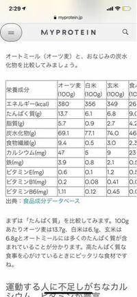 オートミールは白米よりカロリーが高いのに太らないのですか??他の栄養素はたくさん取れるけどオートミールたべるなら白米を食べたほうが良いのでしょうか?