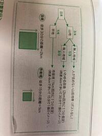 面積の求め方、考え方を教えてください。 低レベルで申し訳ないですが、面積の求め方・考え方を教えていただきたいです。。。  「日本に郵便ポストはいくつあるか?」という問題を解く過程で、面積ベースでどれく...