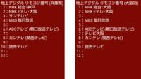 サンテレビジョンって 大阪府でどうやって 映ることができるのでしょうか。 普通なら、地上波 サンテレビの 放送エリアは兵庫県域のハズですが、 大阪府でサンテレビを映るようには、 各ケーブルテレビに電話で問い合わせしないと いけないってことになりますか?  兵庫県と大阪府の地上デジタルのリモコン番号を 画像で ご覧ください。