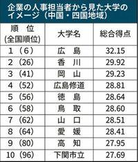 岡山 大学 倍率