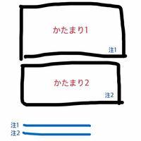 レポートで大まかに塊が2つあって、それぞれの参考文献を注釈で書くときは、その塊全部を引用した(単語でない)場合は、その塊の1番最後に注釈をつけて、本文全体の1番最後に参考文献を明記すればいいのでしょ...