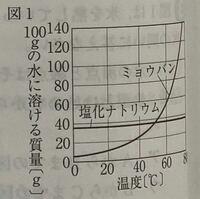 中学理科です。答えと解説よろしくお願いします。 図1は、100gの水に溶ける塩化ナトリウムとミョウバンの量と温度との関係を示したものだ。以下の問いに答えよ。  1.40°の水100gと60°の水100gに溶ける量は、それぞれ塩化ナトリウム、ミョウバンどちらが多いか。  2.塩化ナトリウムとミョウバンのうち、水溶液を冷やしていったとき、結晶を取り出しやすいのはどちらか。