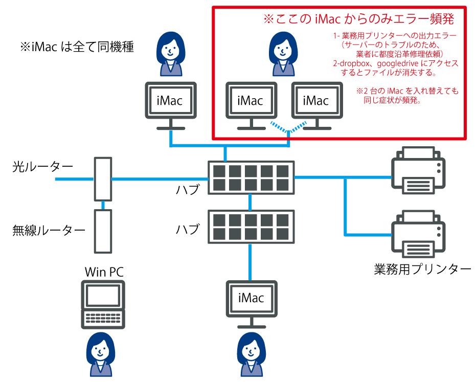 添付画像の通り、社内ネットワークにおいて特定の場所(人)からの ネットワークを介した操作でトラブルが頻発します。 PC本体を交換しても同様で困っています。 エラーの症状としては、 1-業務用プリ...